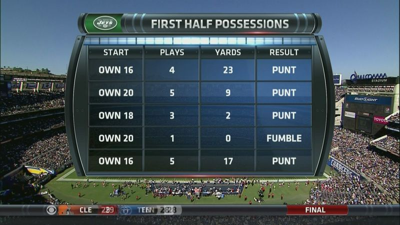 Courtesy of SB Nation: New York's first half possessions were...