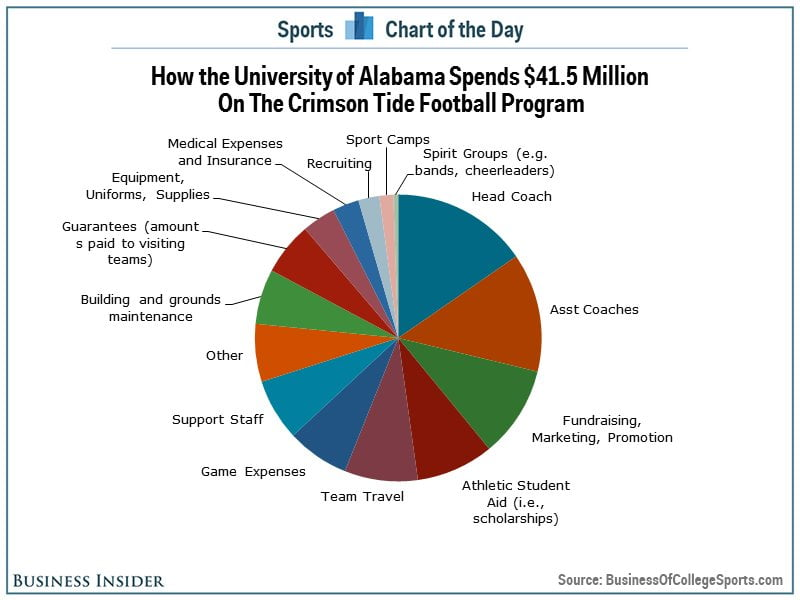 university athletic department should receive the So you want to be a college athletics director over the  in particular, non- power 5 conference athletic directors must excel at: recruitment.