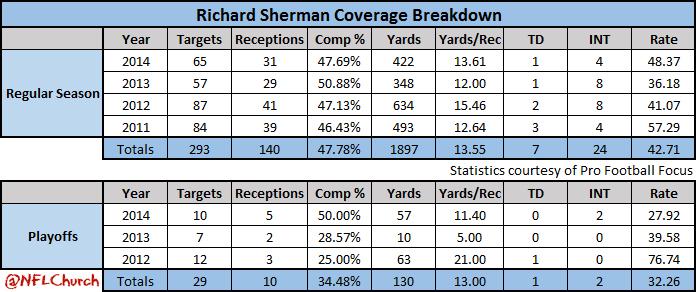 Richard Sherman Career Stats