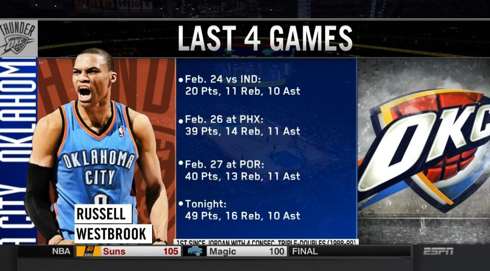 Courtesy of ESPN.com: Sometimes, stats don't lie.