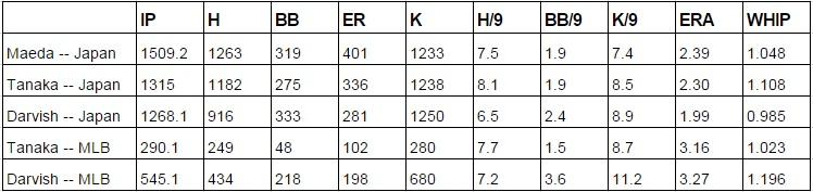 Maeda vs. Tanaka vs. Darvish